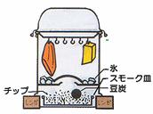燻製器の使い方・冷くん
